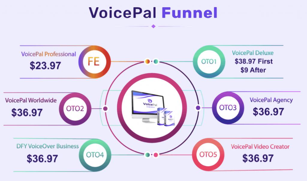 VoicePal-OTOs