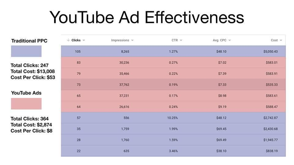 YouTube-Ads-Formula-Effectiveness
