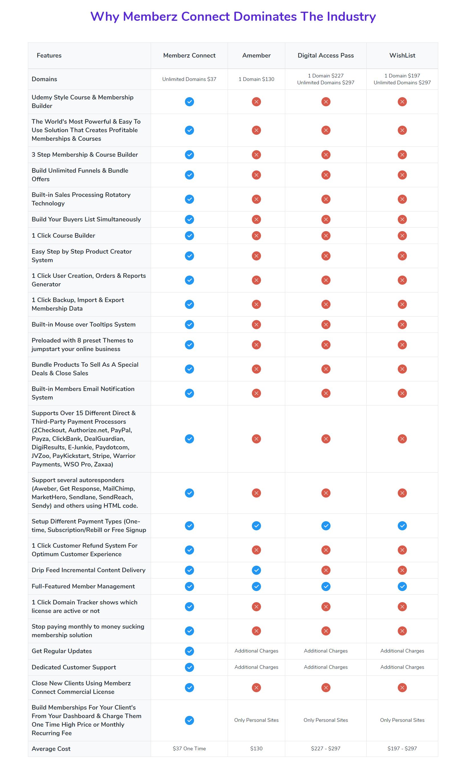 MemberZ-Connect-Review-Comparison
