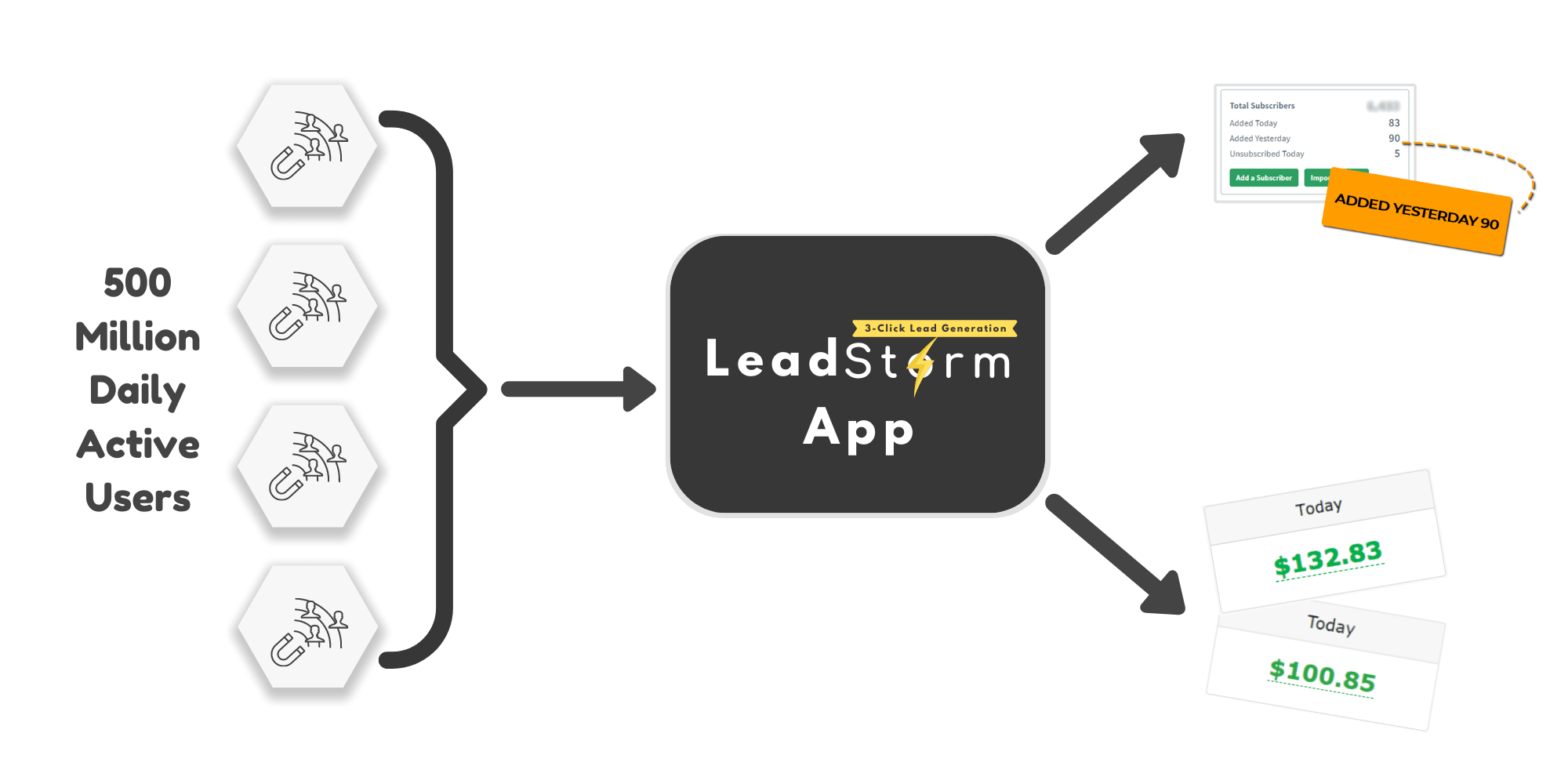 What-Is-LeadStorm