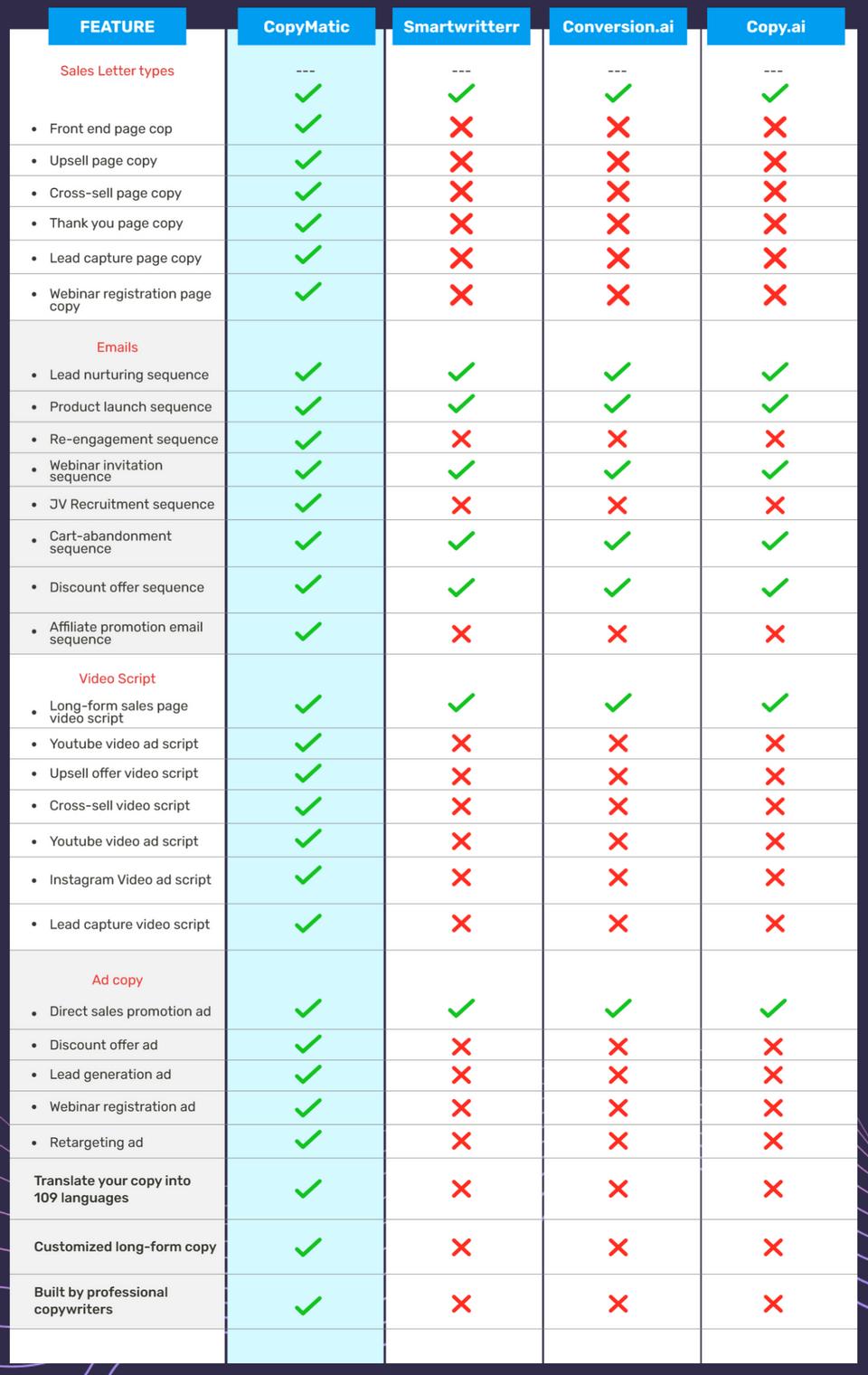 CopyMatic-Compared