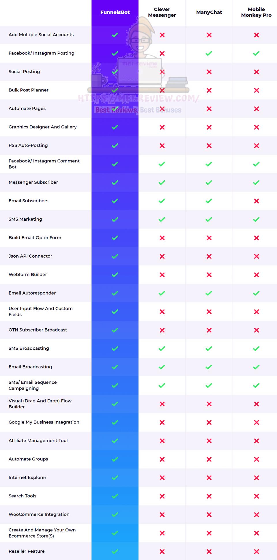 why-should-you-buy-FunnelsBot