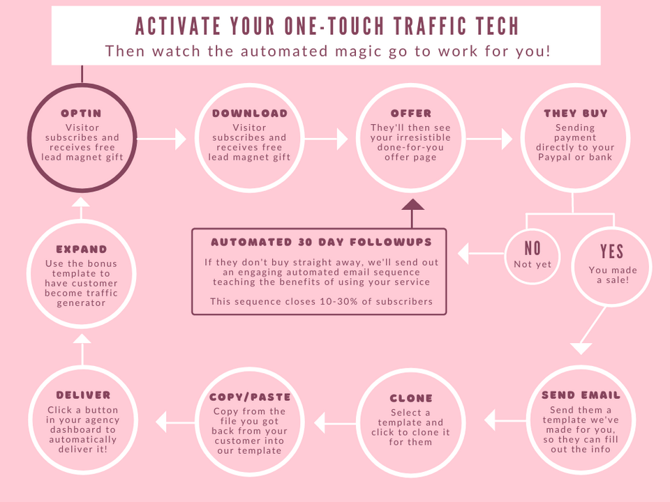 SociEmpire-feature-4-One-Touch-Traffic-Tech