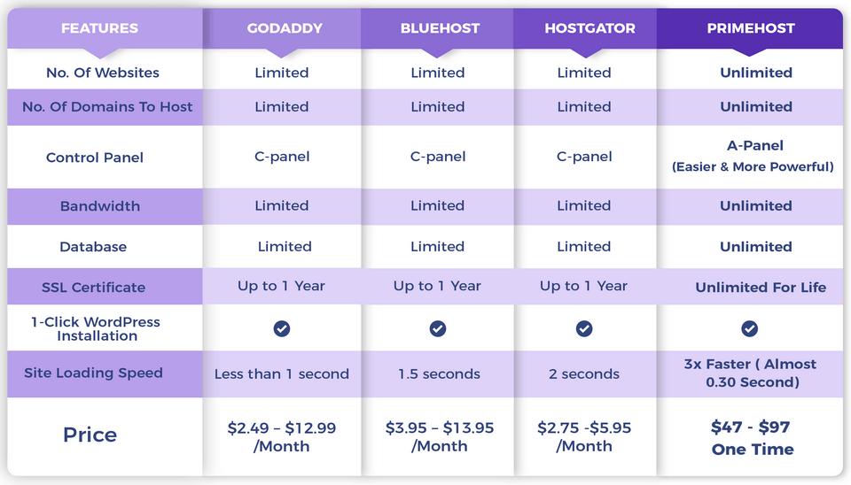 why-should-you-buy-PrimeHost